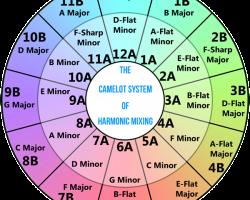 Harmonic Mixing… The KEY to Successful DJing
