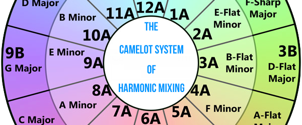 Harmonic Mixing… The KEY to Successful DJing