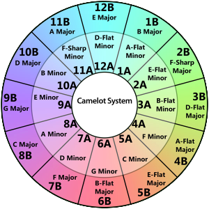 The Camelot System of Harmonic Mixing